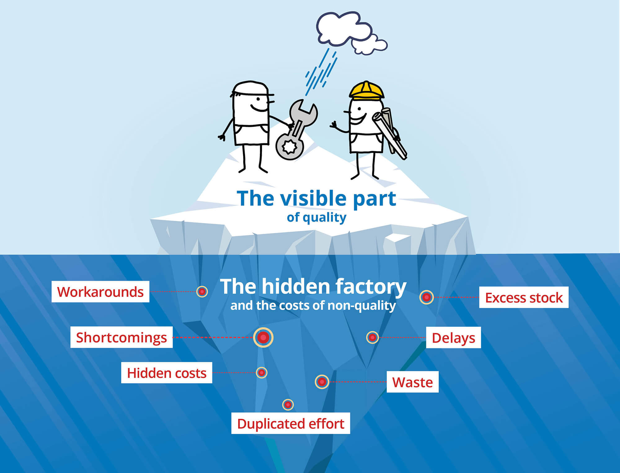 The definition of hidden factory as an infographic