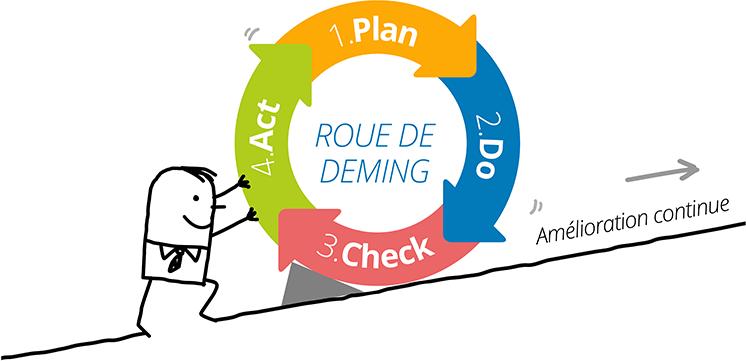 Lexique : la méthode PDCA ou la roue de Deming | Humanperf